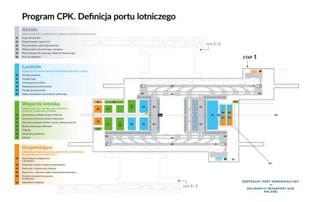 Program CPK. Definicja portu lotniczego