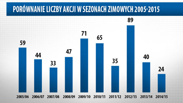 To była najlżejsza zima od 10 lat tvnwarszawa.pl