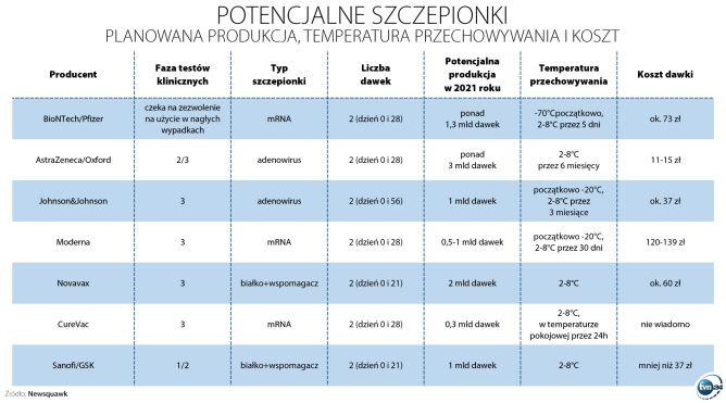 Potencjalne szczepionki na COVID-19 - porównanie (Newsquawk/TVN24)