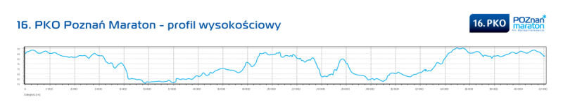 Profil trasy PKO Poznań Maraton