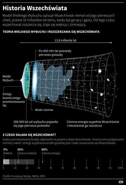 Co wiemy o historii Wszechświata? (Maciej Zieliński/PAP)