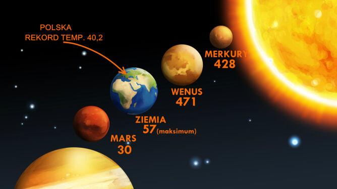 Prawdziwy upał to jest na Wenus. Temperatura dochodzi do 500 st.